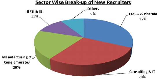 Sector Wise Break-up of New Recruiters: JBIMS Final Placements 2012