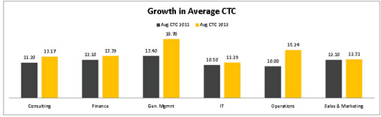 Average CTC growth at IIM K final Placements 2012