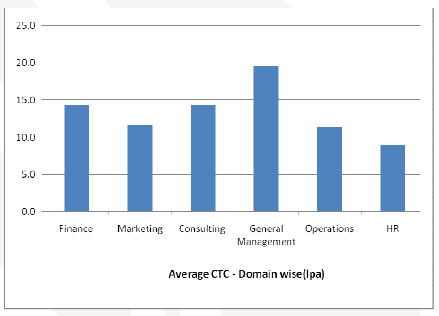 Average ctc offered during final placements 2012 at IIM ranchi