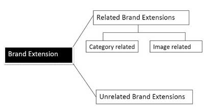 Types of Brand extension used by companies for promotion