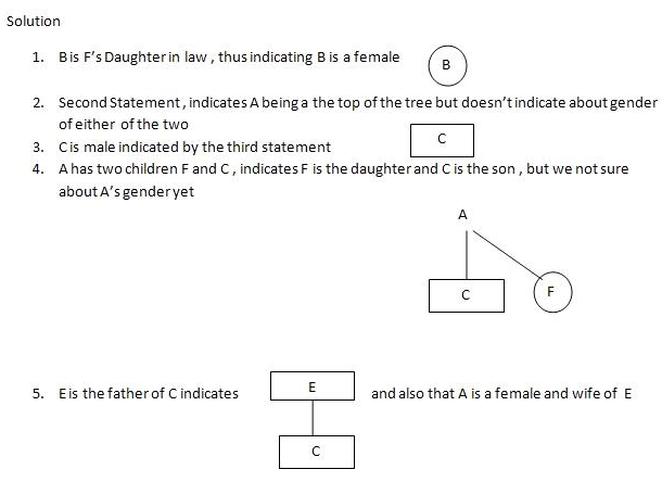 Family Tree Notations 3