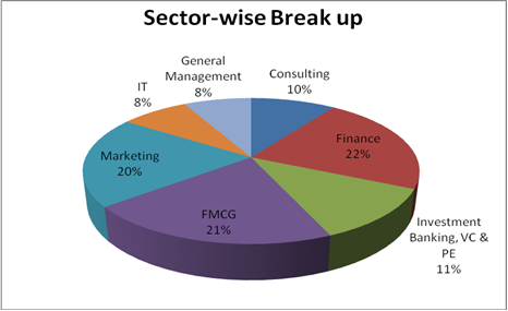 FMS summer placements 2010 – Sector-wise break up