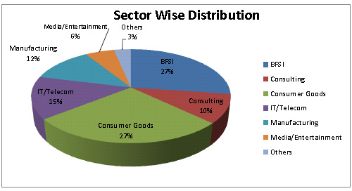 FMS summer placements 2012: sector wise distribution