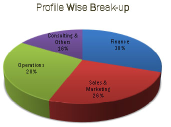 IIM Kashipur summer placements 2012: Profile Wise Break-up