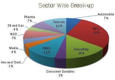 IIM Kashipur summer placements 2012: Sector Wise Break-up