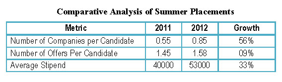 IIM Raipur Comparative Analysis of Summer Placements