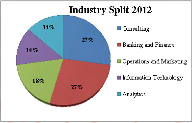 Industry Profile of MBA Recruiters - 2012 at IIT Kanpur MBA placements