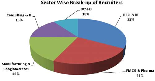 Sector Wise Break-up of Recruiters: JBIMS mumbai 2012 final placements