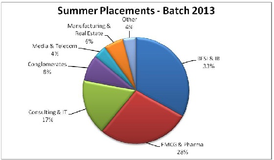 Summer Placements 2011-13 at JBIMS Mumbai saw participation of 79 companies