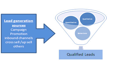 Lead Qualification solution