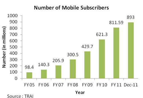 the number of mobile users in India stood at 893 million till the end of 2011 and is expected to increase tremendously in f