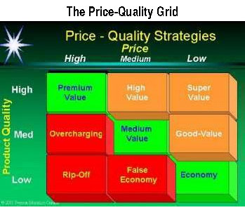 Price Quality grid